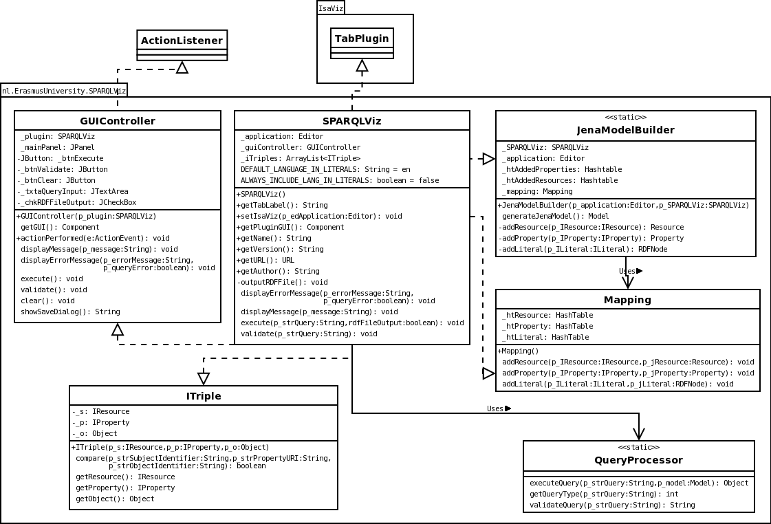 Sparqlviz project page a class diagram depicts all the classes of the program and the classes with which the program interacts for each class the different methods en ccuart Gallery